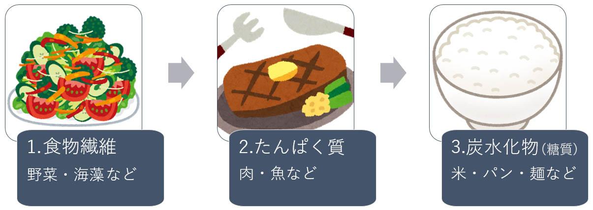 食べる順番