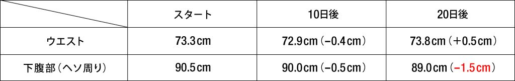 Oさんサイズ変化表