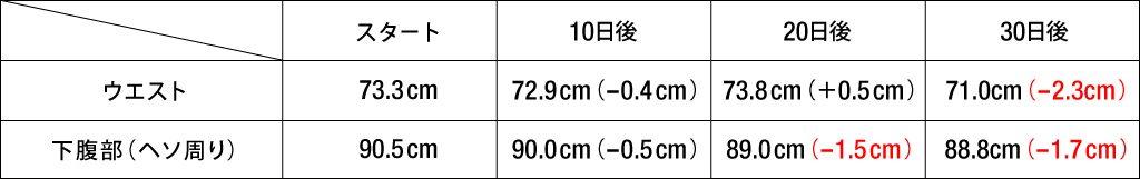 Oさん30日間のサイズ変化表