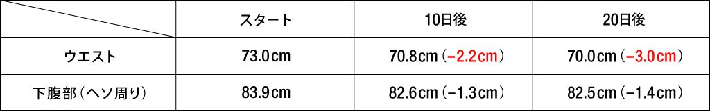 Yさんサイズ変化表
